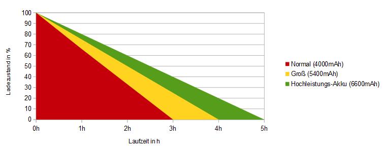 Laufzeit Normal vs. Hochleistung